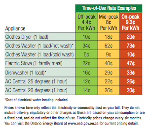 hydro rates graph