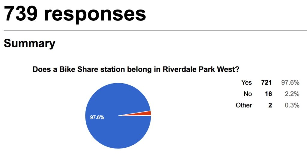 Pie graph showing 739 responses, Does a Bike Share station belong in Riverdale Park West? Yes-721, No-16, Other-2